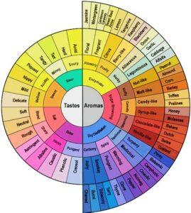 World Coffee Research Sensory Coffee Circle